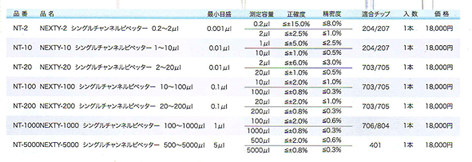 マイクロピペット ワトソンピペット 型番表